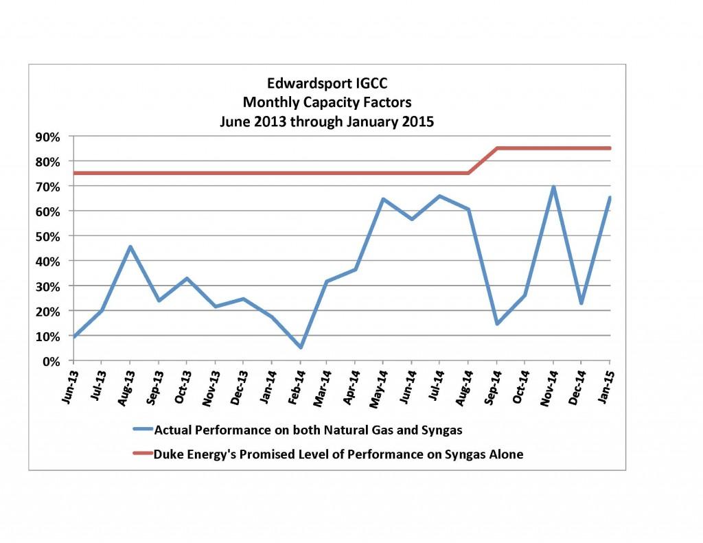 Edwardsport Monthly CF thru January 2015